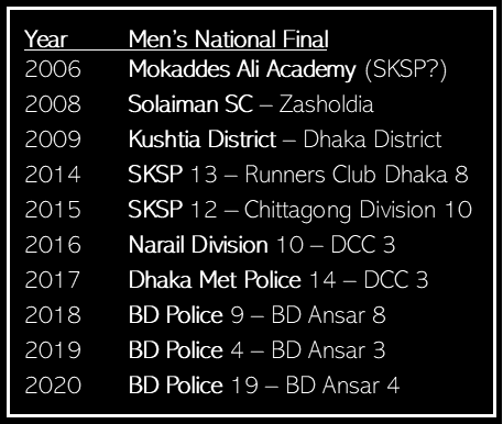 Bangladesh Men's National Baseball Championships History